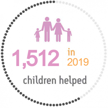 Number of Families supported by Friends of Karen in 2018